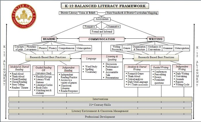 Literacy Framework