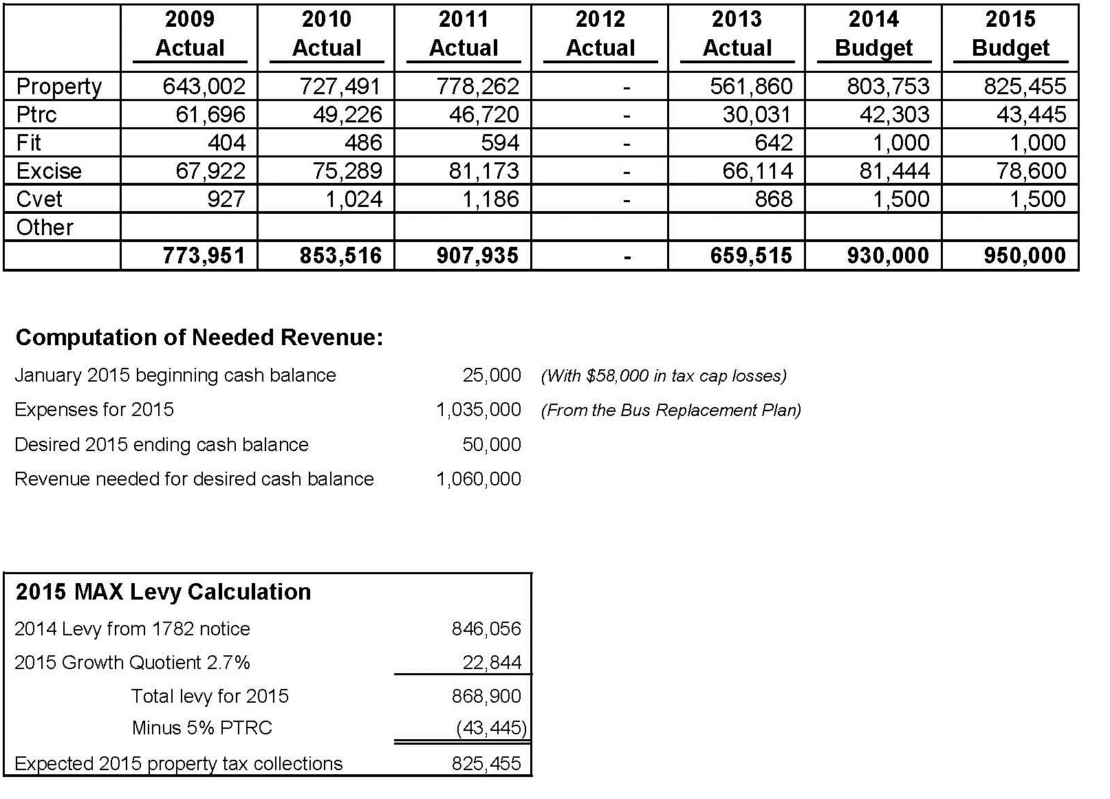 Bus Replacement Revenue Estimate