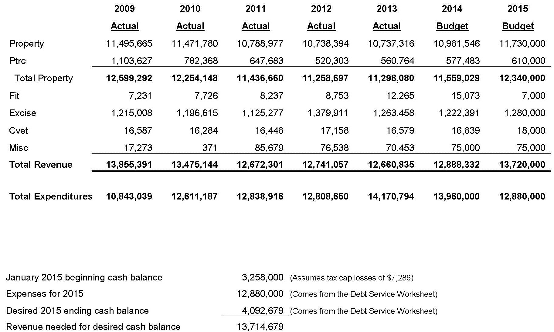 Debt Service Revenue Estimate