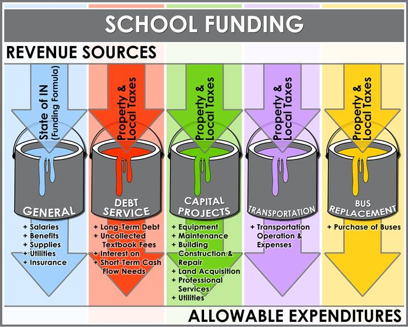 School Funding Buckets